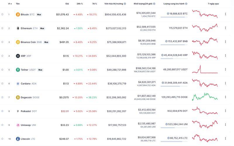 Chuyển Động Crypto 24 Giờ: Ngày 23 – 4